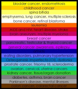 Awareness ribbons/bracelet color chart